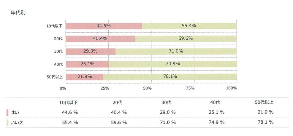 『ポケモンGO』をプレイしているかどうかの年代別割合。若年層ほどプレイ割合が多い結果に。