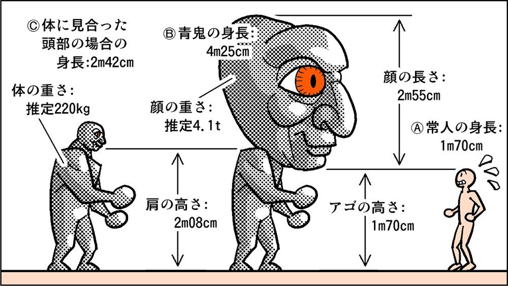 空想科学ゲーム読本うわっ青鬼の頭大きすぎ あの巨大な頭部
