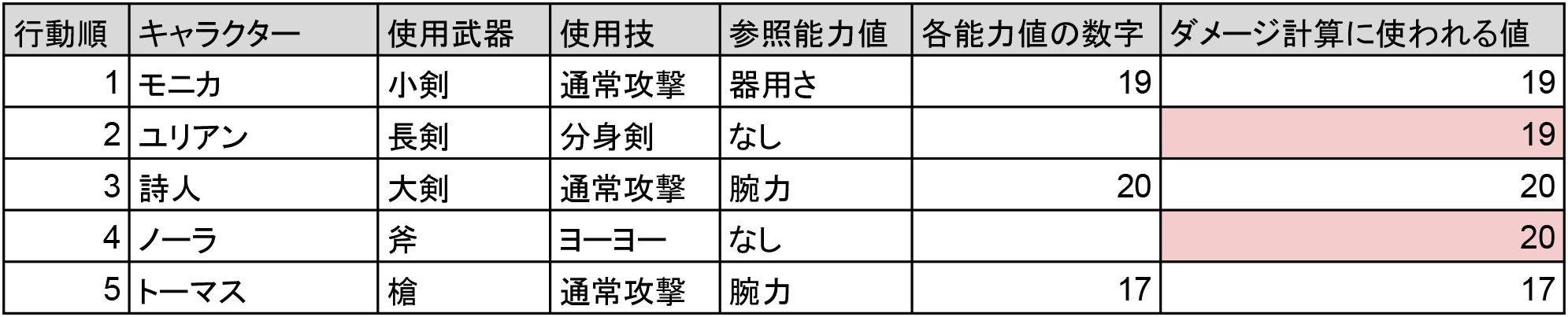 ロマンシングサ ガ 3 技 派生