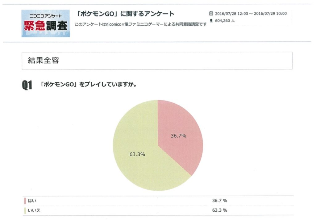 『ポケモンGO』ニコニコアンケート結果